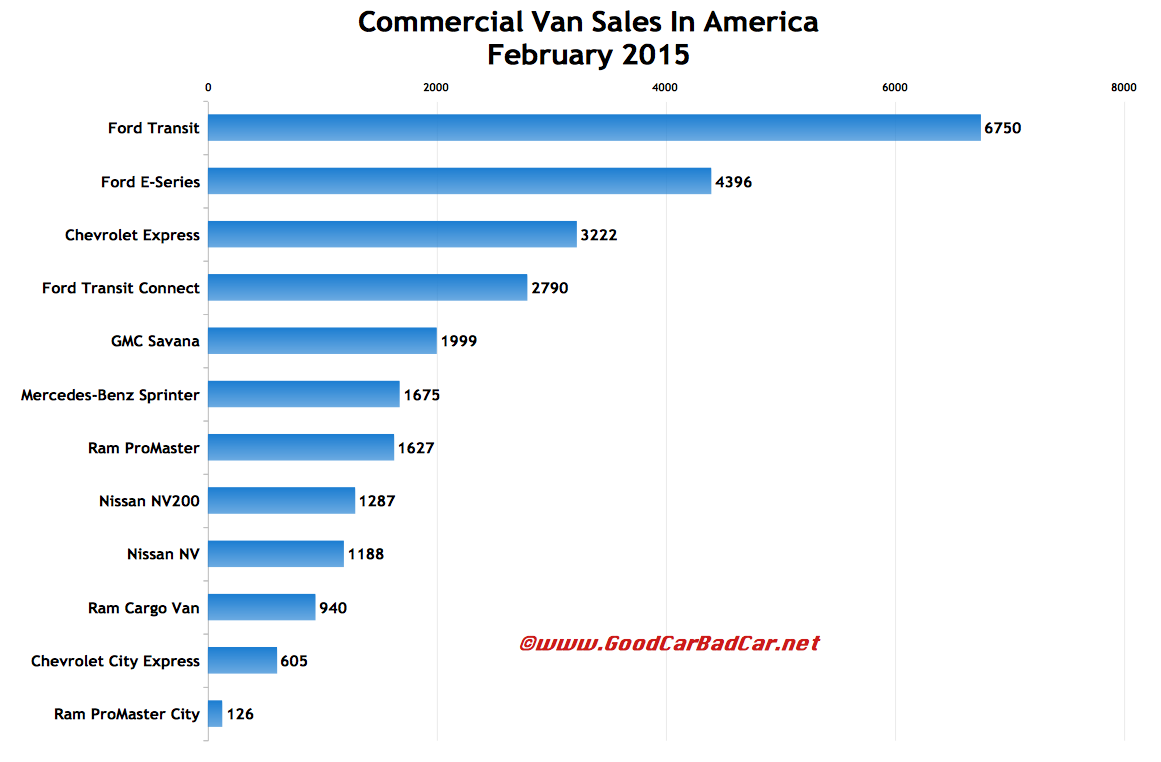 deb4c535e0 Commercial Van Sales In America – February 2015 YTD
