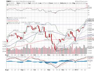 Gráfico diário do índice Dow Jones