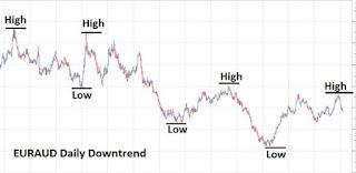 Gambar Contoh Trend down