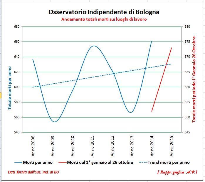 Grafico morti sui LUOGHI DI LAVORO dal 1° gennaio 2008 fino al 2014. Il grafico a destra mostra l'a