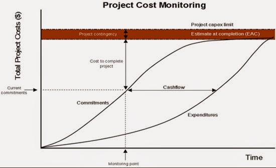 project on tourism for cost control Value of project management,further documents that the cost of project  be derived from project control,  effective benchmarking for project management.