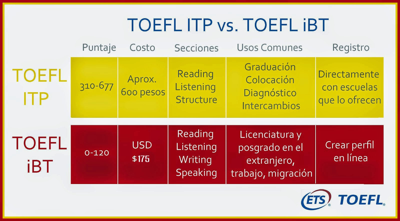 how to prepare for toefl ibt