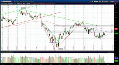 Дневной график фьючерса на нефть