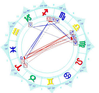wiki Free Astrology Lessons What is a Natal Chart