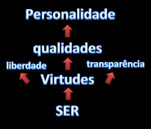 Sila Tarot: O Ego e a Personalidade Humana