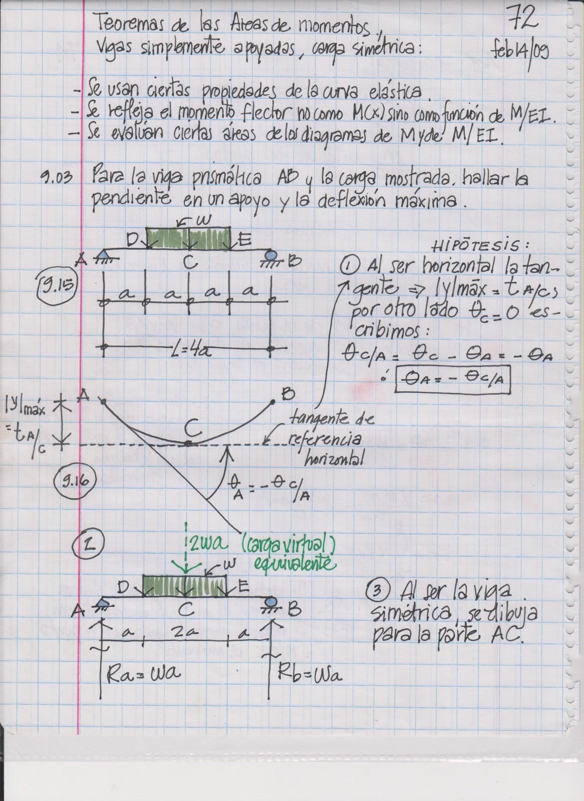 Método de Area de Momentos: Teoremas para cálculo deflexiones y ...