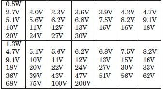 Dioda zener dengan rating tegangan zener yang tersedia di pasaran