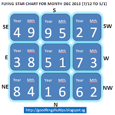 DEC'13  FLYING STAR CHART