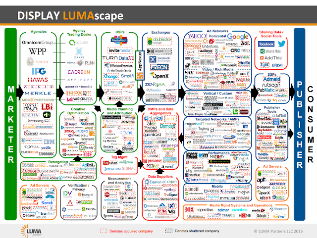 Lumascape for Display Advertising