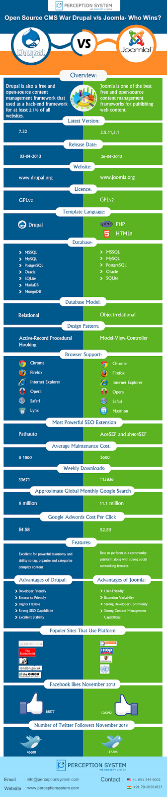 Open Source Drupal vs Joomla