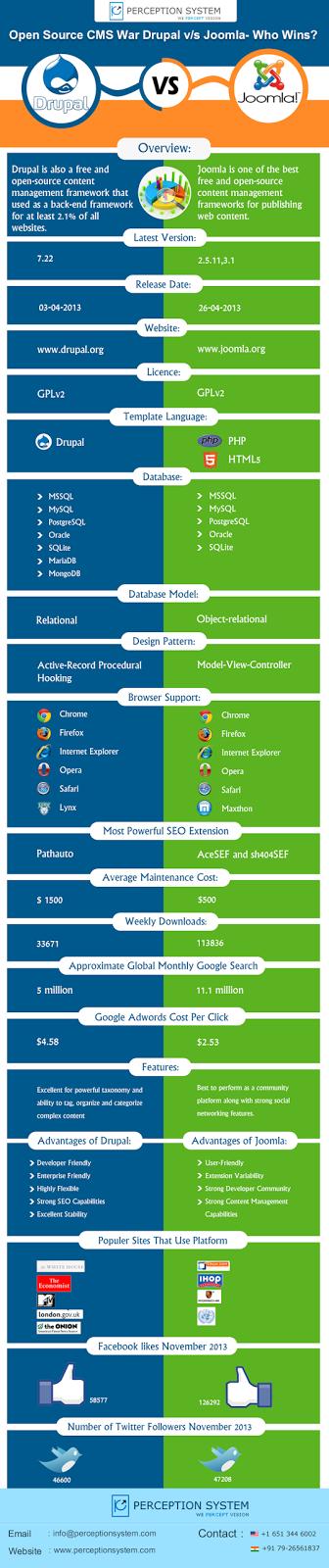 Open Source Drupal vs Joomla