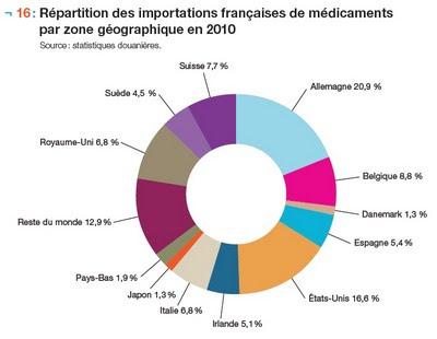 Répartition des importations françaises de médicaments par zone géographique en 2010