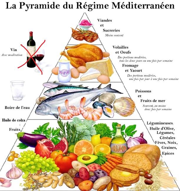 Quel Regime Alimentaire Pour Maigrir - humubuj.over-blog.com