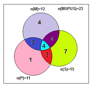 Venn diagram math marvelous math a set is shown by compliment not a is a nm12 np11 and ns15 nmps4 and hence nmp7 nps7 and nms5 in the venn diagram ccuart Gallery