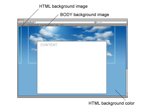 CSS large background