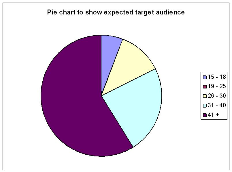 target market chart. Pie Chart to show audience