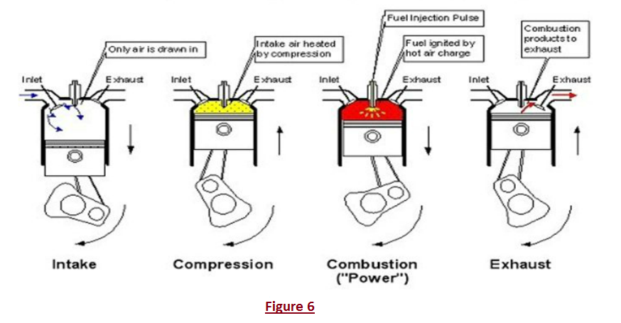 diesel engines the function of car engine and cooling system figure 6 4 stroke compression ignition diesel engine cycle