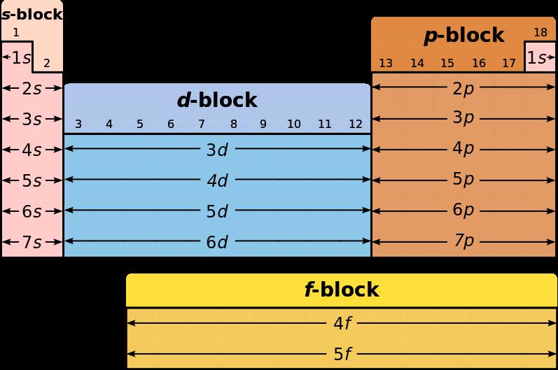 Artikel ipa organisasi tabel periodik unsur artikel kimia karena tampilan langsung kedua seri unsur unsur ini masing masing mempunyai kemiripan sifat sifat kimiawi inilah tabel periodik unsur bentuk panjang urtaz Gallery