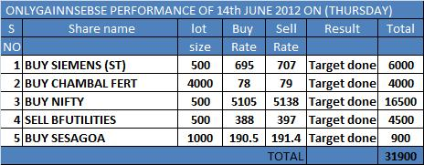 ONLYGAIN PERFORMANCE OF 14TH JUNE 2012 ON (THURSDAY)