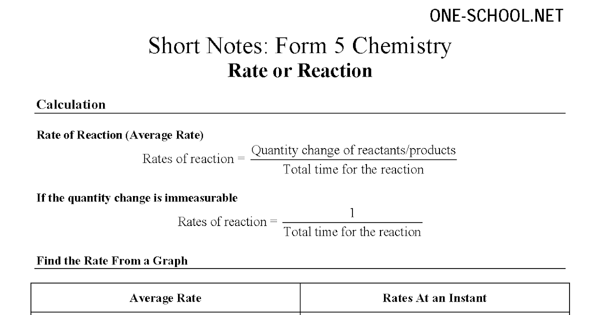chemistry form 5 note spm Chemistry form 4 notes im interested with your notehow can i get anonymous fri oct 28, 10:50:00 am do you have notes for chemistry form 5 or spm( form 4.