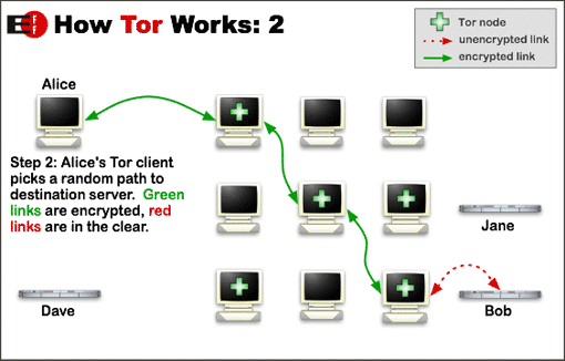 How Tor Browser Works ?