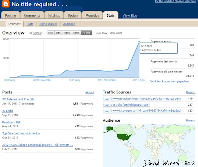 blogger, blogspot, post, overview, stats, all time, results, monitor, how to use stats page