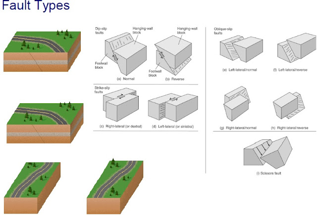 ... Strike-Slip Fault or transcurrent or Lateral or Tear or Wrench Fault