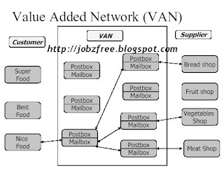 Value added networks VAN