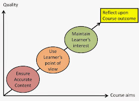 graph illustrating steps of accurate content, learner's point of view, learner's interest and reflection upon course outcome.