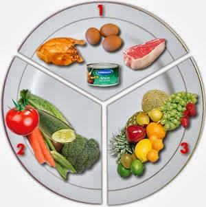 Dieta De Carbohidratos. Cantidad de carbohidratos que