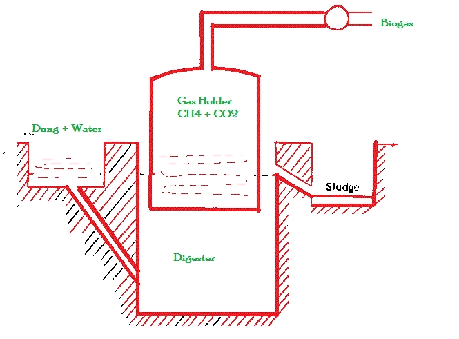 biogas plant diagram - Home Biogas System Design