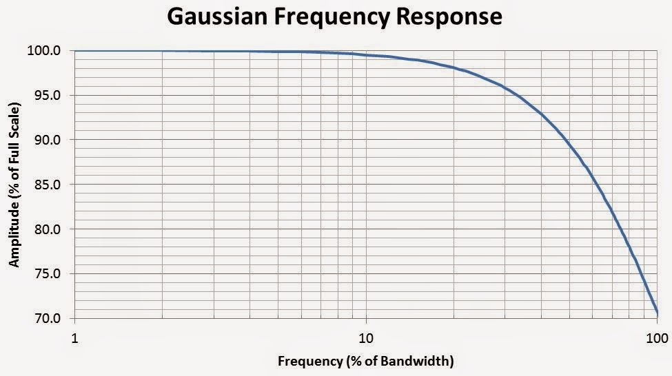 A plot of the Gaussian frequency response of a typical oscilloscope with bandwidth < 2 GHz