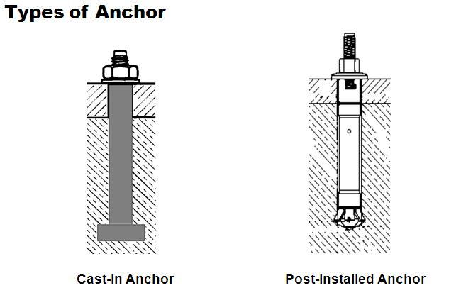 anchor terminology Anchor an object designed to prevent or slow the drift of a ship, attached to the ship by a line or chain typically a metal, hook like, object designed to grip the bottom under the body of water a suitable place for a ship to anchor.