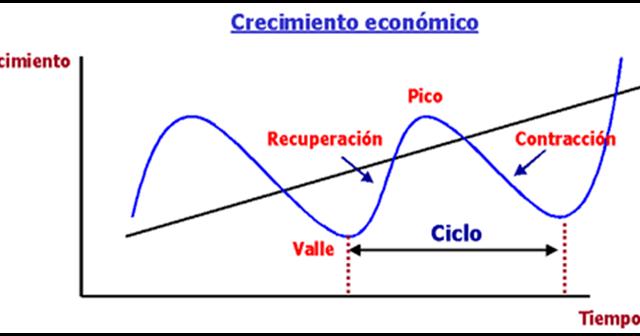 Clases de Economía: Clase: El Ciclo Económico y sus Fases