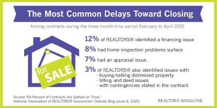 The most common closing delays in MN
