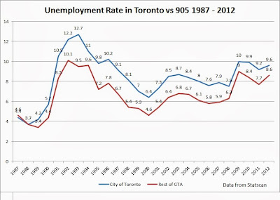 toronto unemployment rate graph 1987 2012
