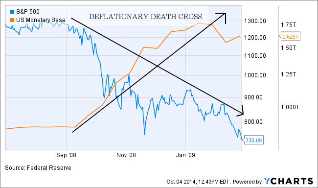 deflationary death cross spx vs. monetary base
