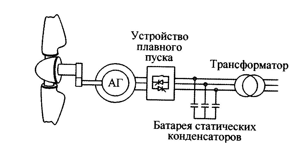 Схема ВЭУ с постоянной скоростью