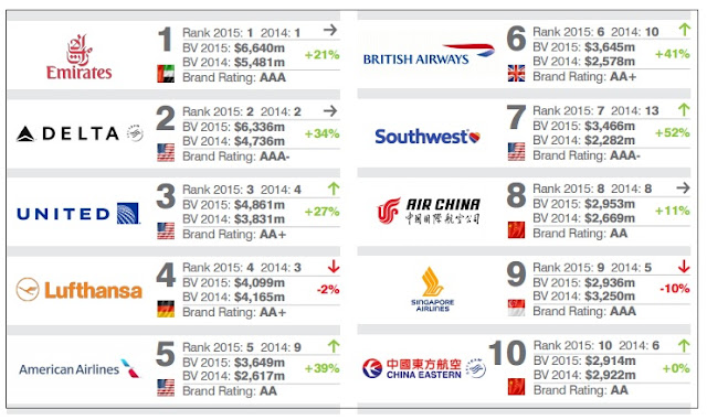 """global airlines most powerful brands in 2015"""