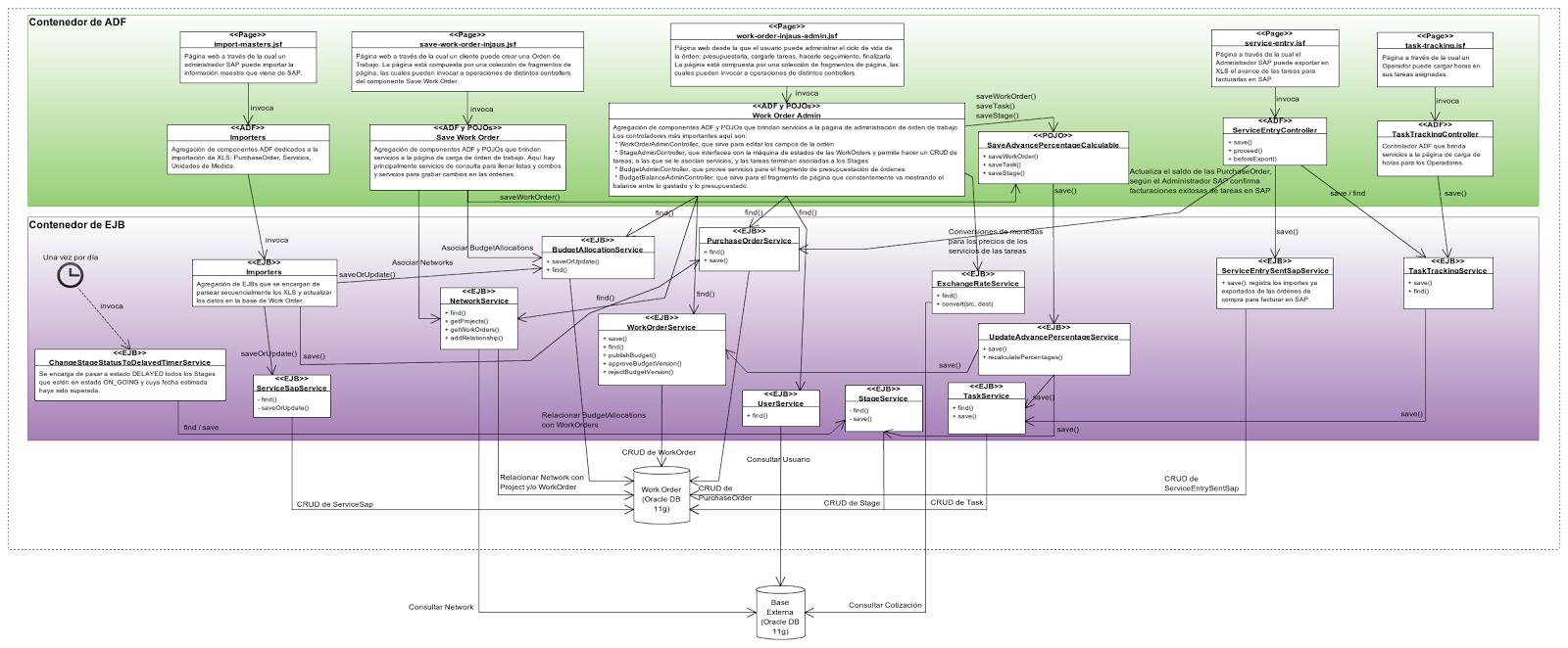 Arquitectura de software sobre contenedores y componentes for Software para arquitectura
