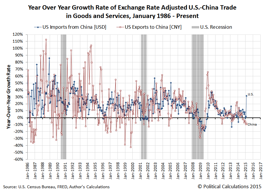 Year Over Year Growth Rate of Exchange Rate Adjusted U.S.-China Trade in Goods and Services, January 1986 - March 2015