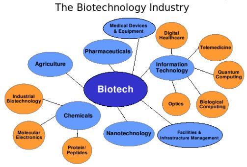 Biotechnology Revolution