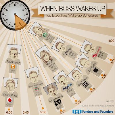 Confira o horário em que 11 executivos de sucesso acordam