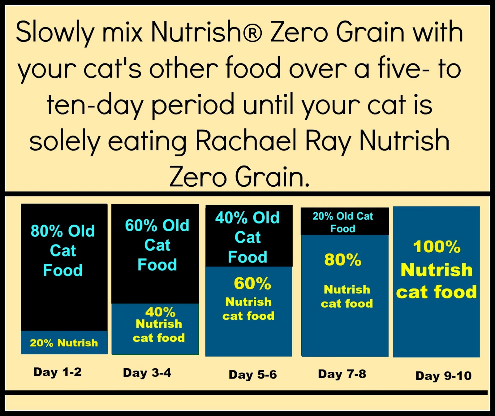 Rachael Ray Cat Food No Grain