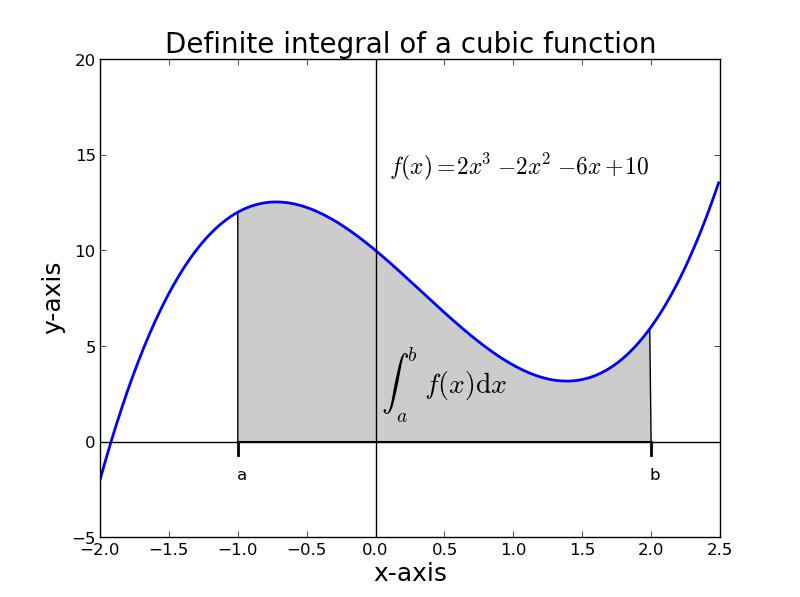 how to find a cubic function from a table