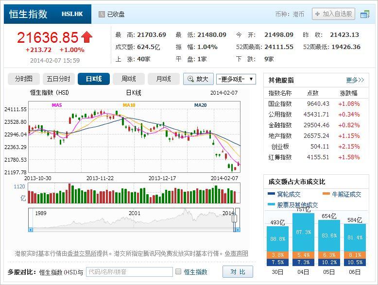 中国株コバンザメ投資 香港ハンセン指数20140207