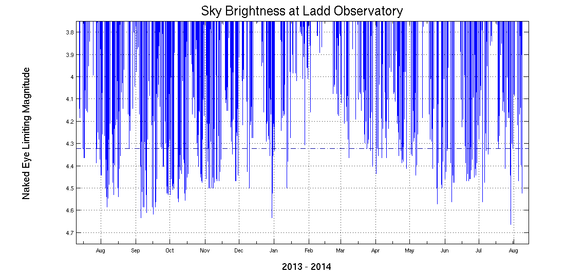 Sky brightness graph for 2013-2014