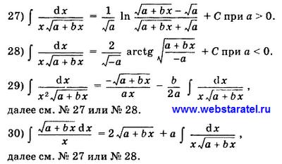Таблица интегралов. Решение интегралов. Дробь с корнем икс в первой степени, неопределенный интеграл. Математика для блондинок.