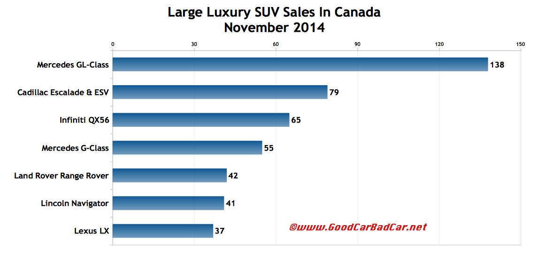 Canada large luxury SUV sales chart November 2014