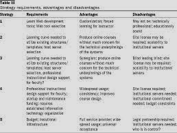 advantages and disadvantages of deming s philosophy The advantages and disadvantages of kaizen to business  kaizen is a philosophy which highlights the importance of constant improvement, typically focused on .